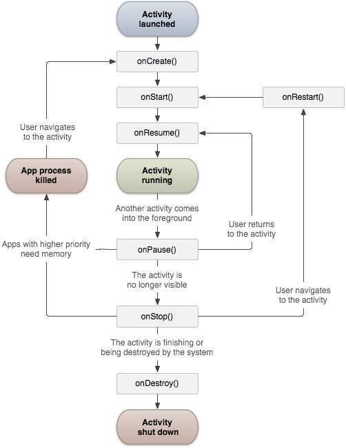 چرخه ی حیات اکتیویتی