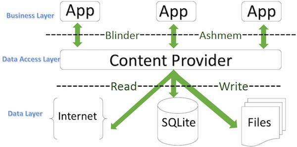content provider اندروید