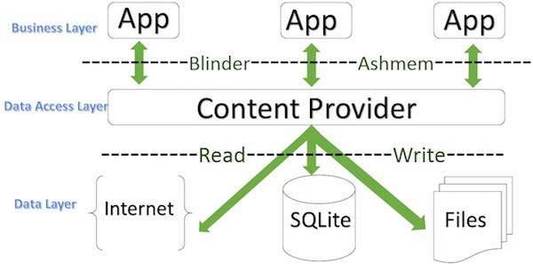 content provider اندروید