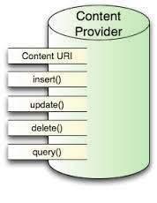 content provider در اندروید